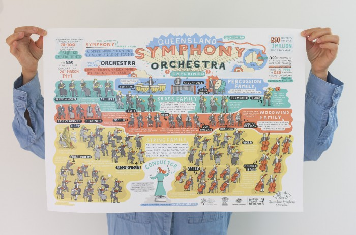 Symphony Orchestra Educational Poster